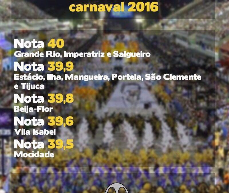 Pontuação das baterias no carnaval 2016