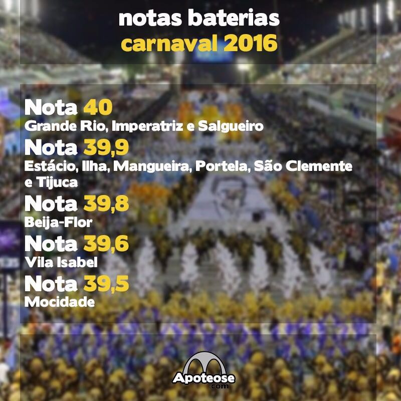 Pontuação Baterias 2016 - Grupo Especial