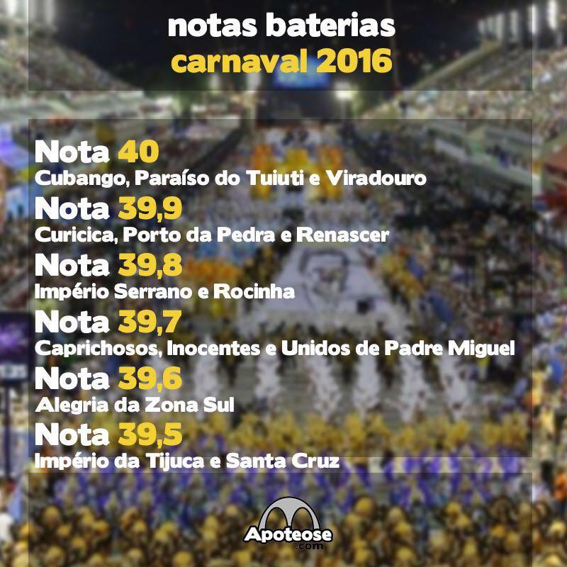 Pontuação Baterias 2016 - Série A