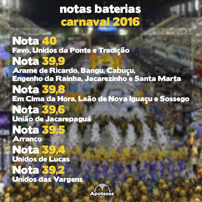 Pontuação Baterias 2016 - Série B